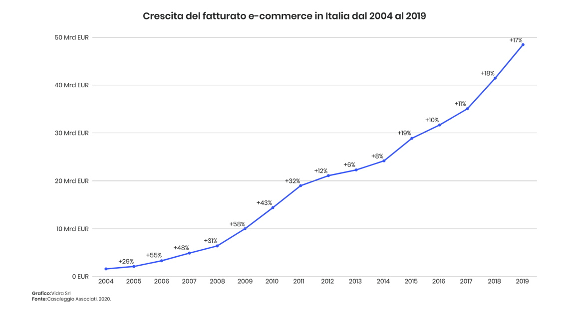 Crescita dell'ecommerce in Italia tra 2004 e 2019